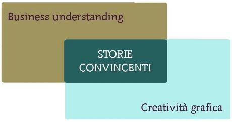 storie_convincenti